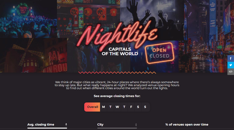 Nightlife Capitals - Traveloka