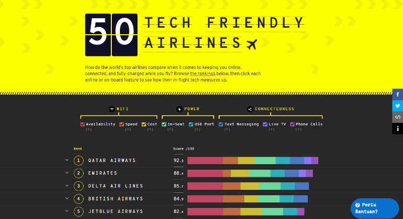 Tech Friendly Airlines - Traveloka